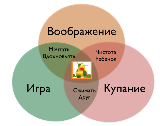 brandbook-venn