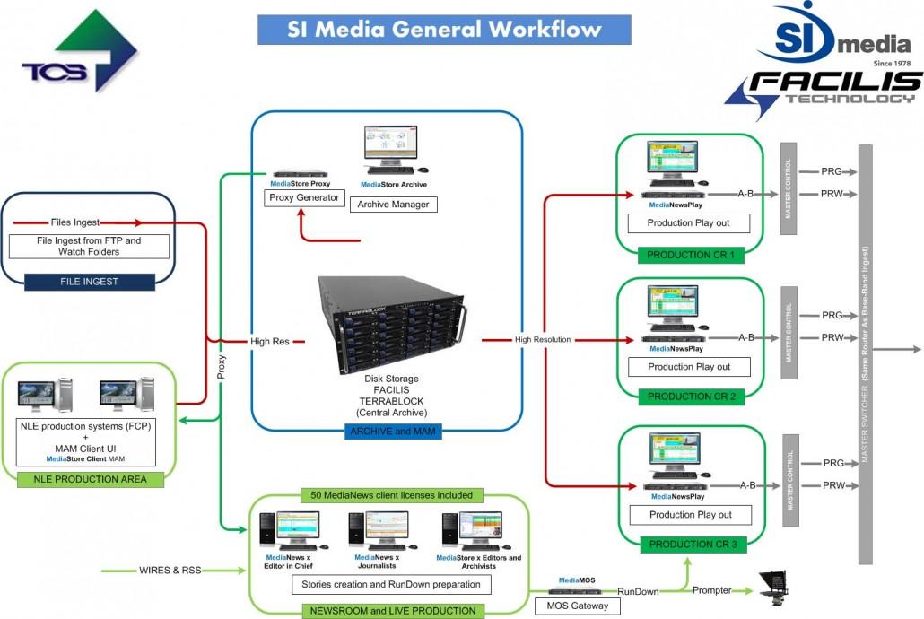 si-Workflow-facilis