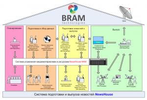 Bramtech_NewsHouse_1