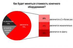 kak_budet_menyatsya_stoimost_konechnogo_oborudovaniya
