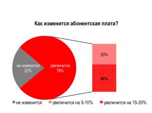 kak_izmenitsya_abonentskaya_plata