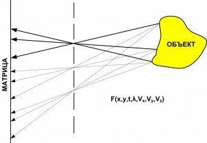 Рис. 2 Принцип действия камеры светового поля (камера Айвса)