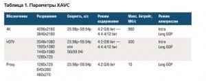 параметры xavc