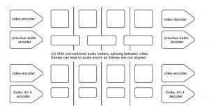 DolbyAC-4FramesVideoAudioWeb