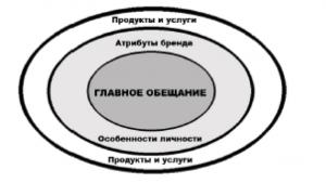 tri_kruga