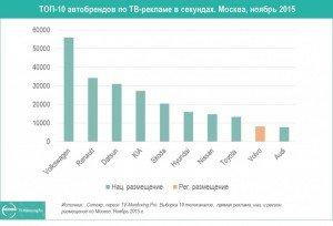 top-10-avtobrendov_msk-nojab15