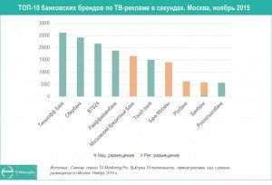 top-10-bankov_msk-nojab15