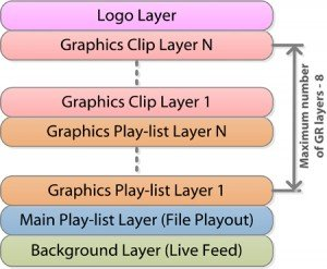 Graphics_Layers