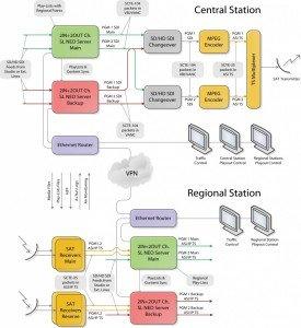 Regional Broadcasting System Diagram SCTE