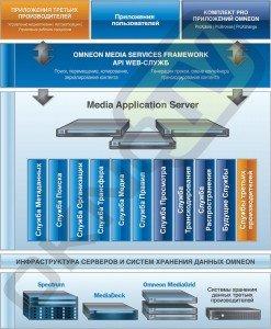 Media Application Server -2