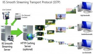 Microsoft Smooth Streaming