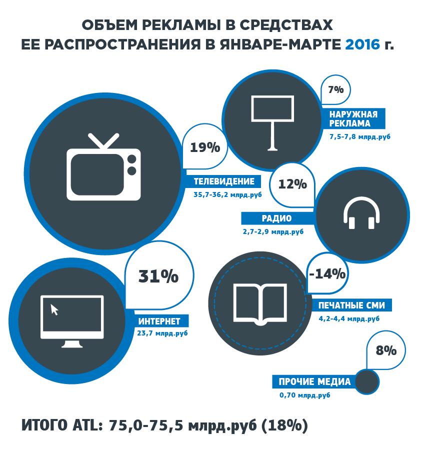 Потребление интернета в новый год