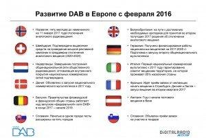 european-dab-progress-2016