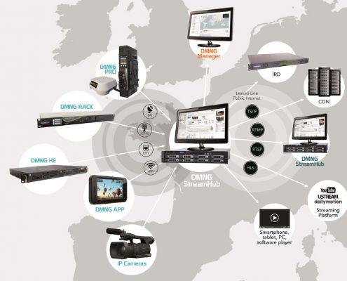 Системы DMNG для прямой передачи видеоконтента в режиме реального времени